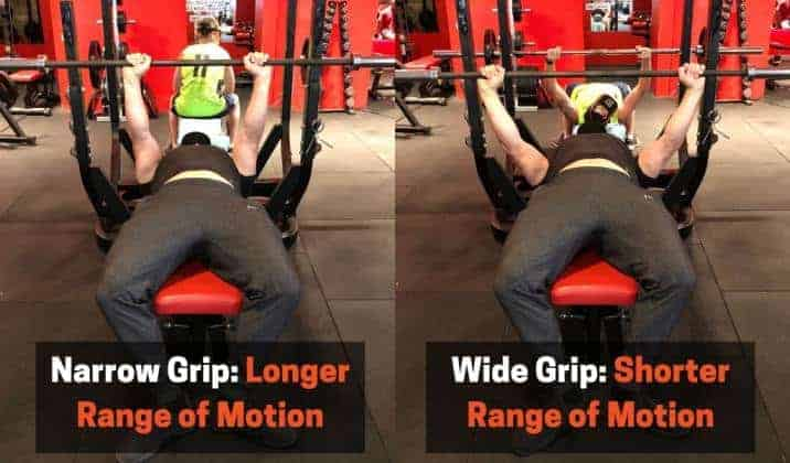 grip width is a major difference between the powerlifting and bodybuilding bench press