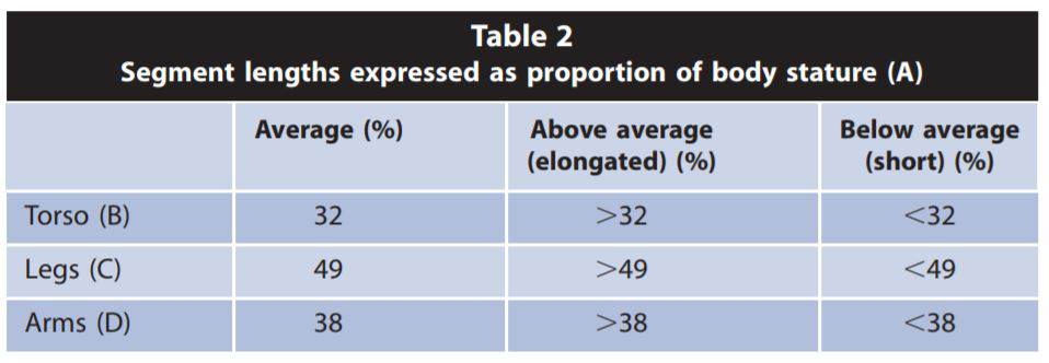 A study by Hales 2010 examined the torso, leg, and arm segment lengths as proportions of the overall body structure