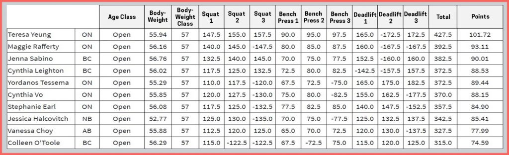 powerlifting scores are calculated by taking the heaviest attempt lifted for the squat, bench press, and deadlift, and adding them together