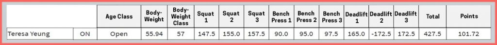 Best Overall Lifter: Example Scoresheet