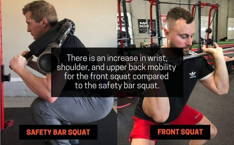 there is an increase in wrist, shoulder, and upper back mobility for the front squat compared to the safety bar squat