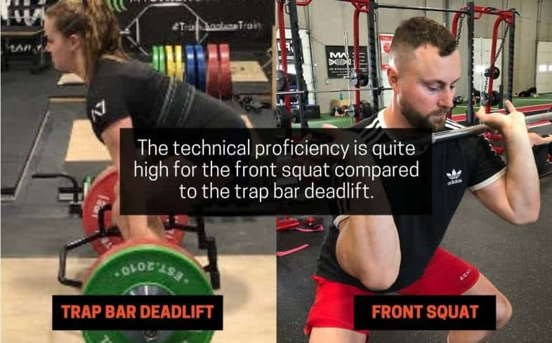 technical proficiency is quite high for the front squat compared to the trap bar deadlift