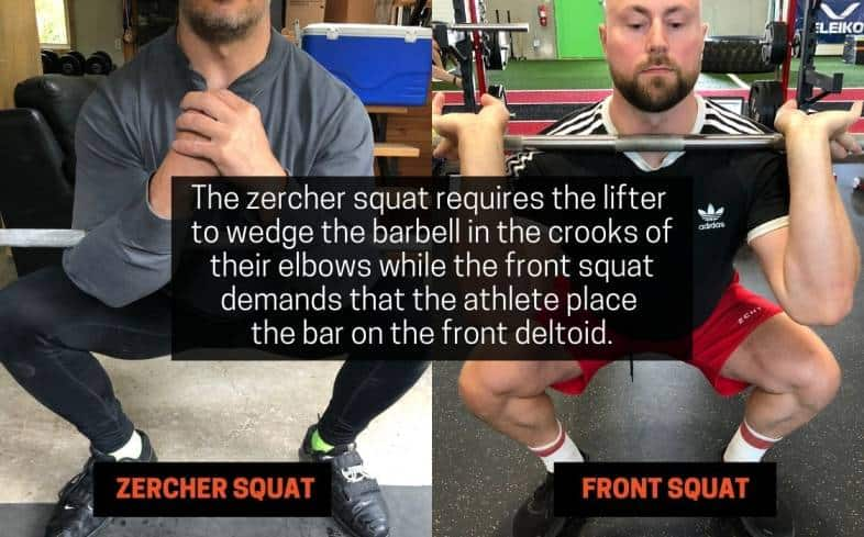 zercher squat requires the lifter  to wedge the barbell in the crooks of their elbows while the front squat demands that the athlete place the bar on the front deltoid