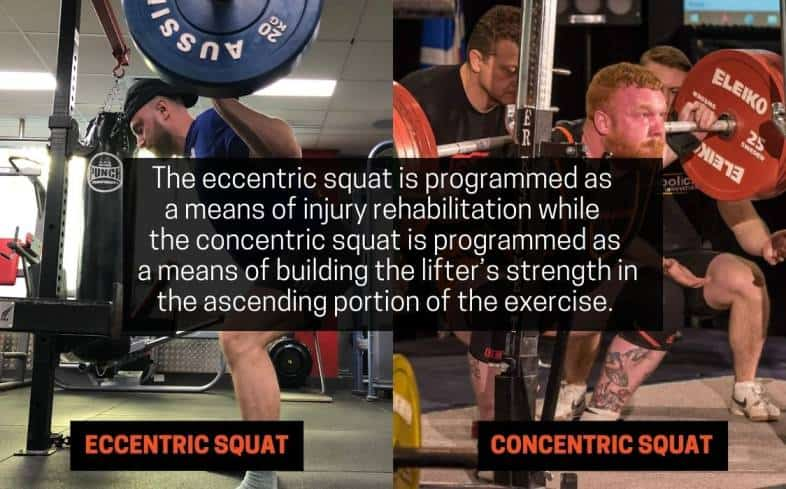 the eccentric squat is programmed as a means of injury rehabilitation while the concentric squat is programmed as a means of building the lifter's strength in the ascending portion of the exercise