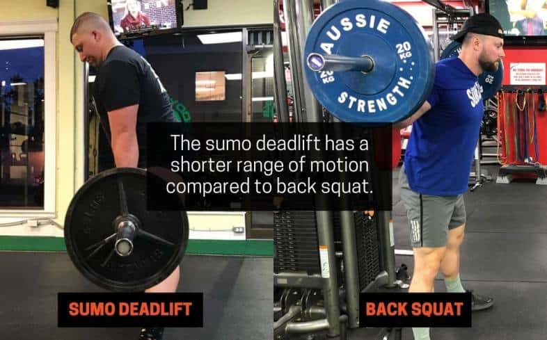 the sumo deadlift has a shorter range of motion compared to back squat