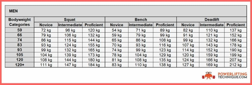 men strength standards for your first powerlifting meet