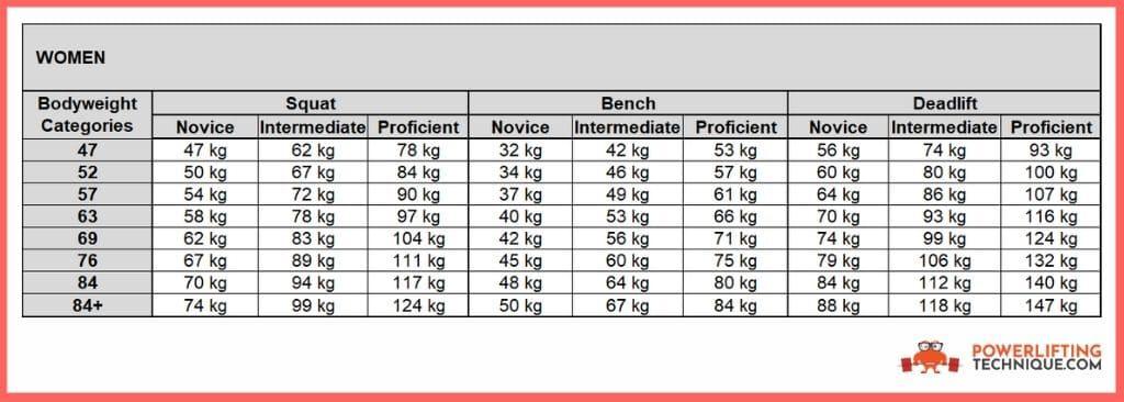 women strength standards for your first powerlifting meet