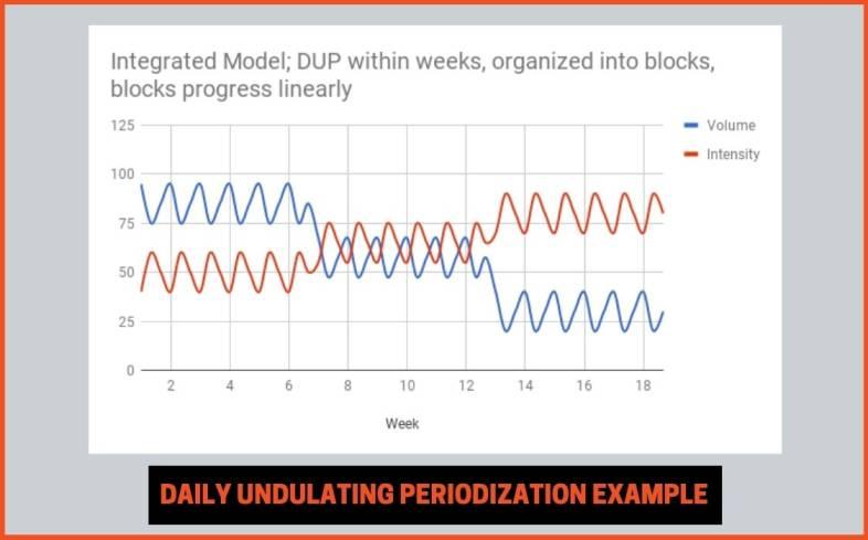 daily undulating periodization is a non-linear approach that undulates volume and intensity throughout the week across all phases of training
