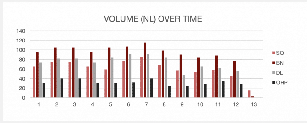 the program provides a graph at the top of the spreadsheet to show you what kind of volume to expect throughout the testing strength program