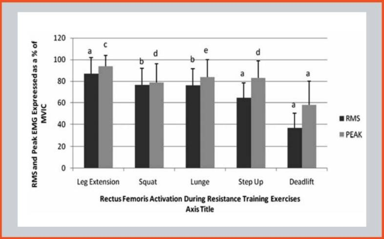 comparison of rectus femoris or quad activation between the squat, deadlift, lunge, step up, and leg-extension.
